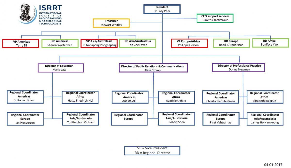 World Calendar Organization : Organisation chart isrrt